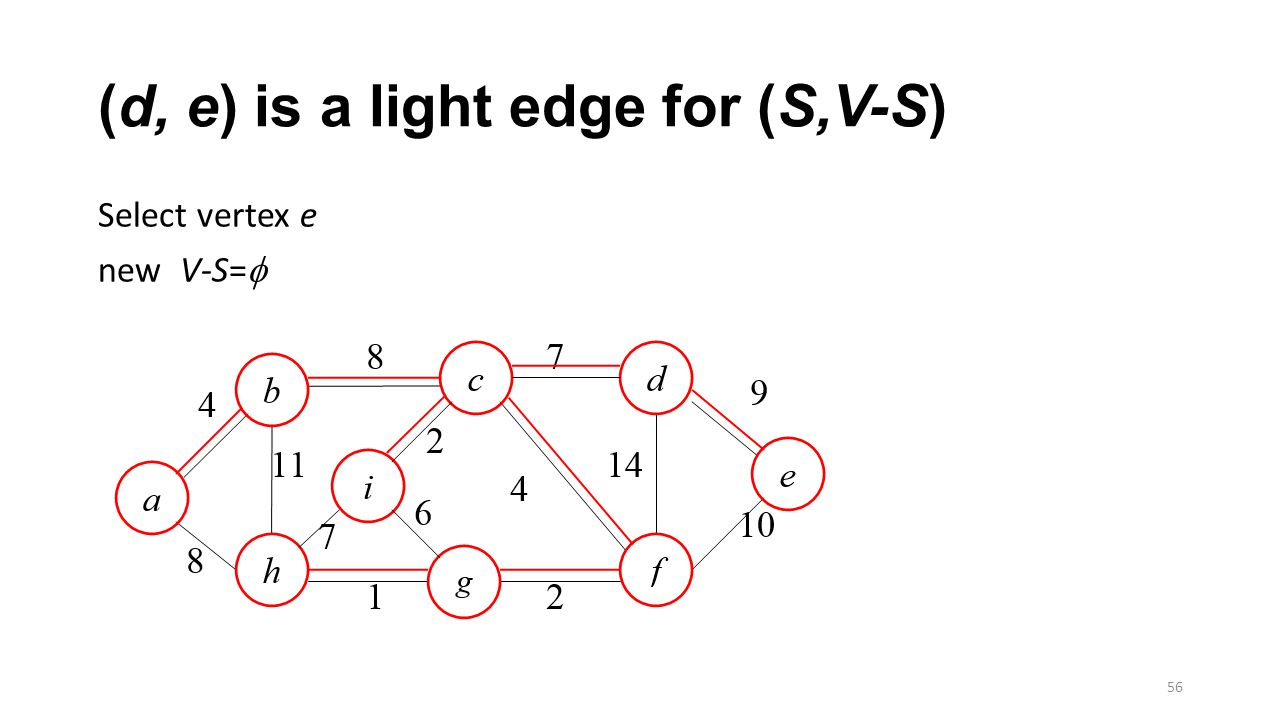 (d, e) is a light edge for (S,V-S) Select vertex e new V-S=  56