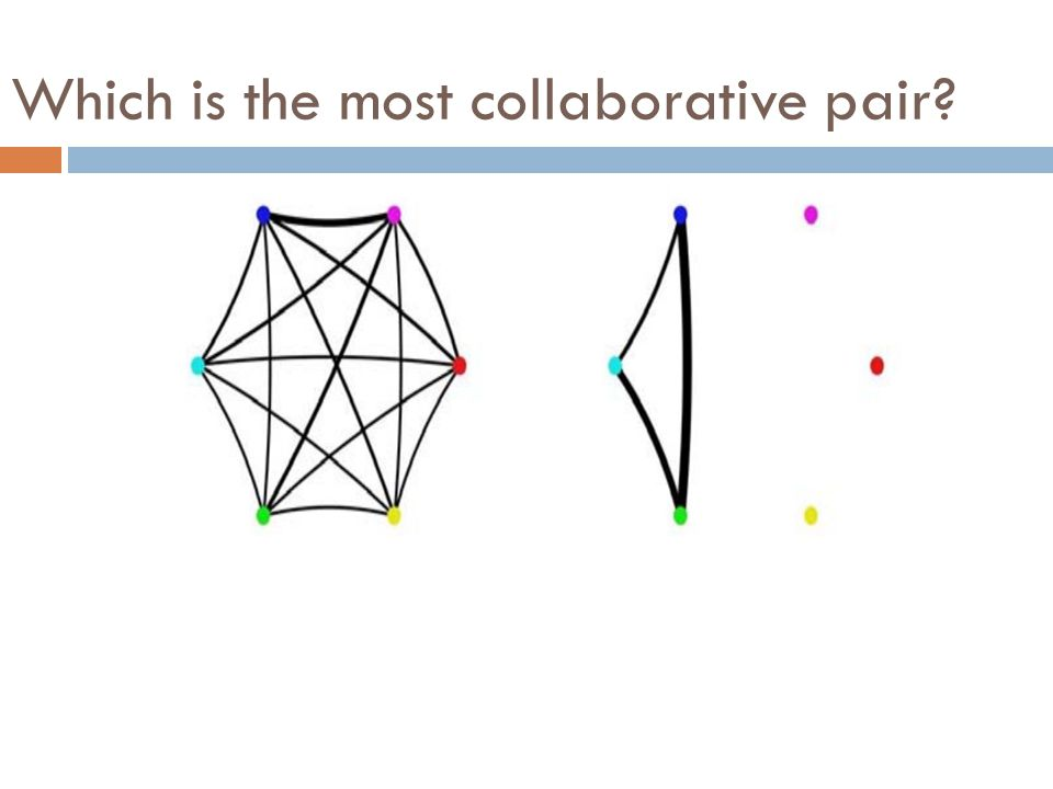 Which is the most collaborative pair