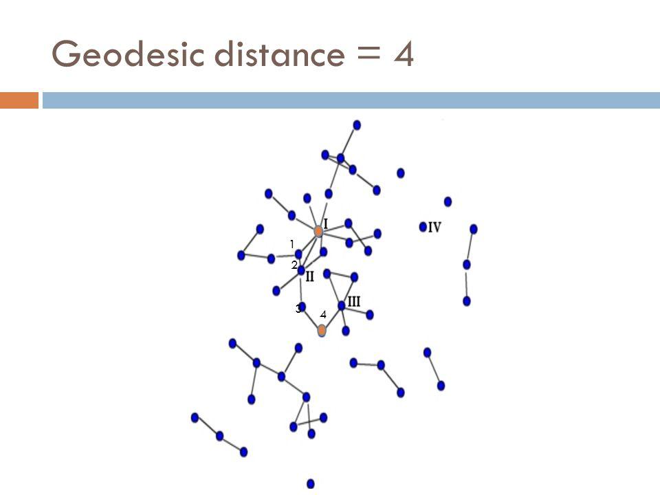 Geodesic distance = 4 1 2 3 4