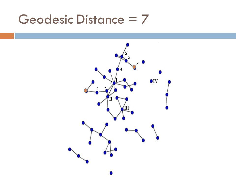 Geodesic Distance = 7 1 2 3 4 5 6 7