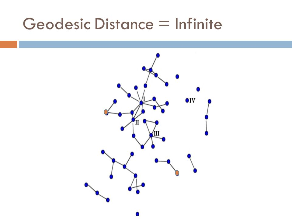 Geodesic Distance = Infinite