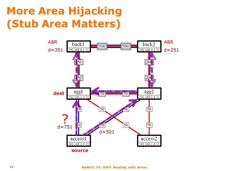 NANOG 54: OSPF Routing with Areas More Area Hijacking (Stub Area Matters) 17 source dest ABR d=351 ABR d=251 d=501 d=751 ?