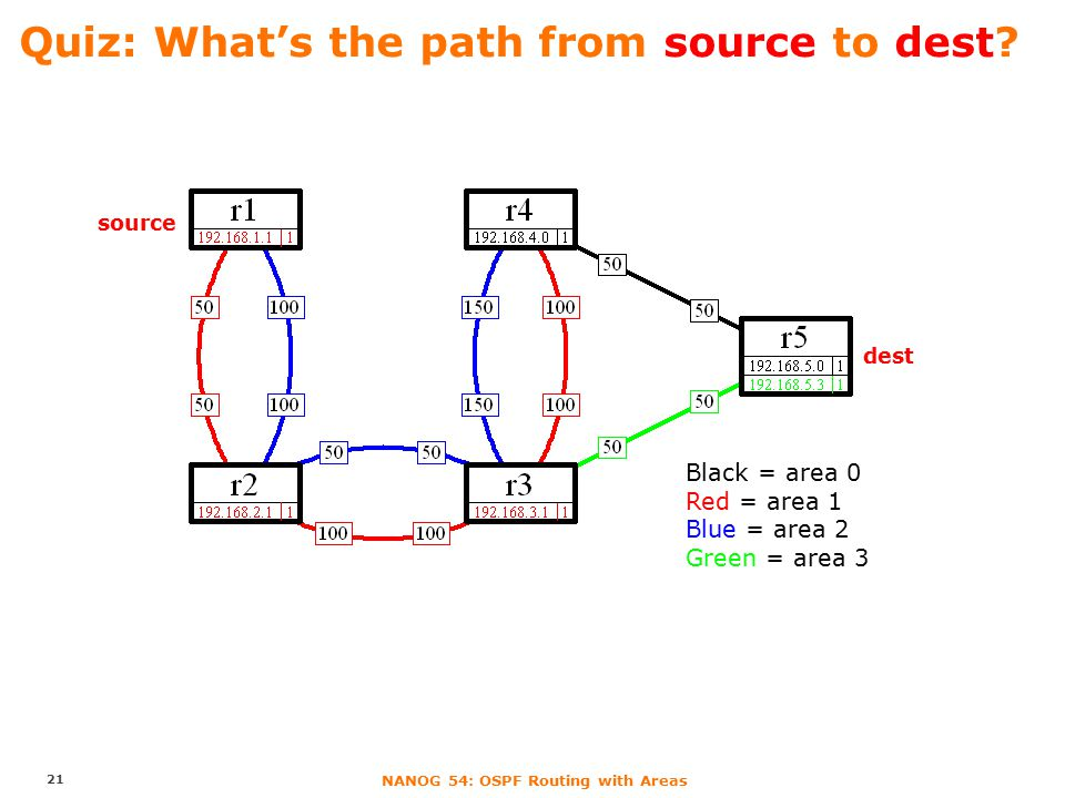 NANOG 54: OSPF Routing with Areas Quiz: What's the path from source to dest? 21 source dest Black = area 0 Red = area 1 Blue = area 2 Green = area 3