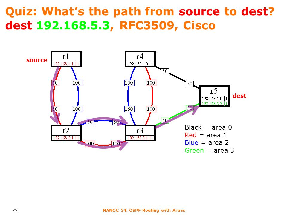 NANOG 54: OSPF Routing with Areas Quiz: What's the path from source to dest? dest 192.168.5.3, RFC3509, Cisco 25 source dest Black = area 0 Red = area