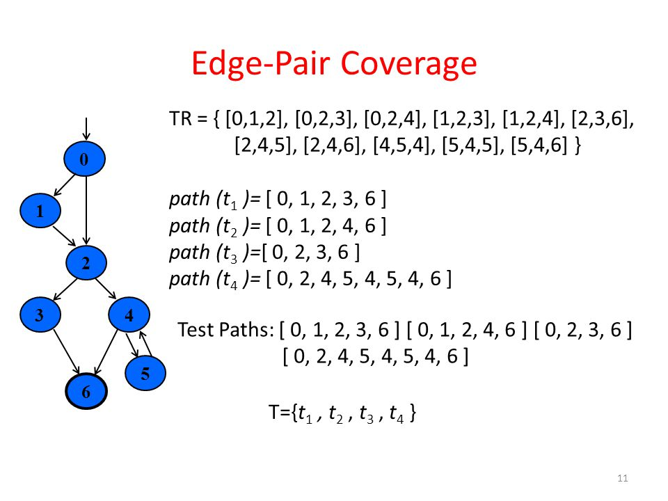 Edge-Pair Coverage 11 6021345 Test Paths: [ 0, 1, 2, 3, 6 ] [ 0, 1, 2, 4, 6 ] [ 0, 2, 3, 6 ] [ 0, 2, 4, 5, 4, 5, 4, 6 ] TR = { [0,1,2], [0,2,3], [0,2,4], [1,2,3], [1,2,4], [2,3,6], [2,4,5], [2,4,6], [4,5,4], [5,4,5], [5,4,6] } path (t 1 )= [ 0, 1, 2, 3, 6 ] path (t 2 )= [ 0, 1, 2, 4, 6 ] path (t 3 )=[ 0, 2, 3, 6 ] path (t 4 )= [ 0, 2, 4, 5, 4, 5, 4, 6 ] T={t 1, t 2, t 3, t 4 }