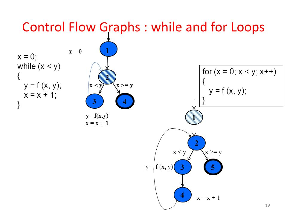 Control Flow Graphs : while and for Loops 19 x = 0; while (x < y) { y = f (x, y); x = x + 1; } 1 x = 0 x >= yx < y x >= yx < y 43 y =f(x,y) x = x + 1 2 for (x = 0; x < y; x++) { y = f (x, y); } 2 35 x >= yx < y y = f (x, y) 4 1 x = x + 1