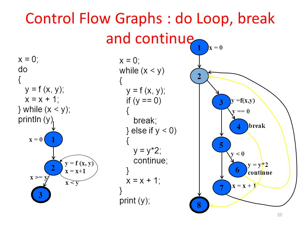 Control Flow Graphs : do Loop, break and continue 20 x = 0; do { y = f (x, y); x = x + 1; } while (x < y); println (y) 1 x = 0 2 x >= y x < y y = f (x, y) x = x+1 3 x = 0; while (x < y) { y = f (x, y); if (y == 0) { break; } else if y < 0) { y = y*2; continue; } x = x + 1; } print (y); 1 x = 0 83 x = x + 1 break y < 0 24567 y =f(x,y) y == 0 y = y*2 continue