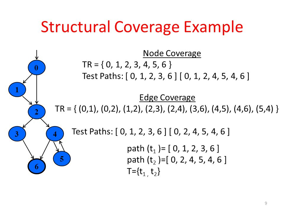 Structural Coverage Example 9 6021345 Node Coverage TR = { 0, 1, 2, 3, 4, 5, 6 } Test Paths: [ 0, 1, 2, 3, 6 ] [ 0, 1, 2, 4, 5, 4, 6 ] Edge Coverage TR = { (0,1), (0,2), (1,2), (2,3), (2,4), (3,6), (4,5), (4,6), (5,4) } Test Paths: [ 0, 1, 2, 3, 6 ] [ 0, 2, 4, 5, 4, 6 ] path (t 1 )= [ 0, 1, 2, 3, 6 ] path (t 2 )=[ 0, 2, 4, 5, 4, 6 ] T={t 1, t 2 }