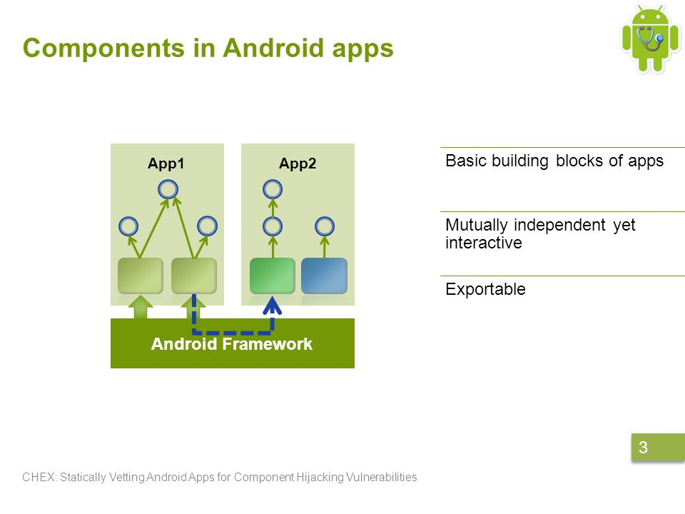 Components in Android apps CHEX: Statically Vetting Android Apps for Component Hijacking Vulnerabilities 3 3 Basic building blocks of apps Mutually independent yet interactive Exportable App1App2 Android Framework