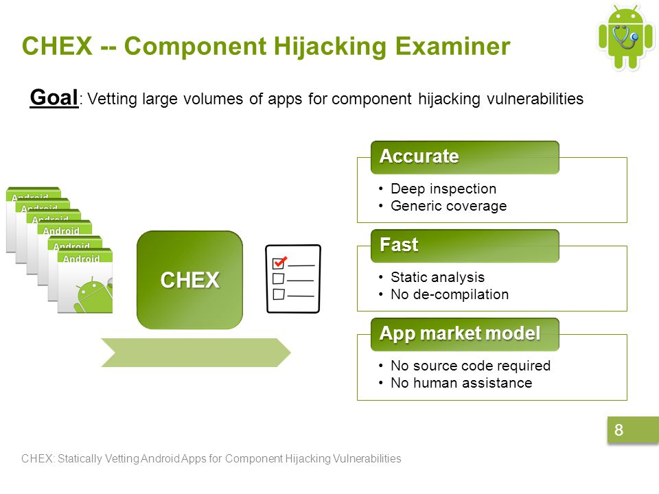 CHEX -- Component Hijacking Examiner CHEX: Statically Vetting Android Apps for Component Hijacking Vulnerabilities 8 8 Deep inspection Generic coverage Accurate Static analysis No de-compilation Fast No source code required No human assistance App market model Goal : Vetting large volumes of apps for component hijacking vulnerabilities CHEX
