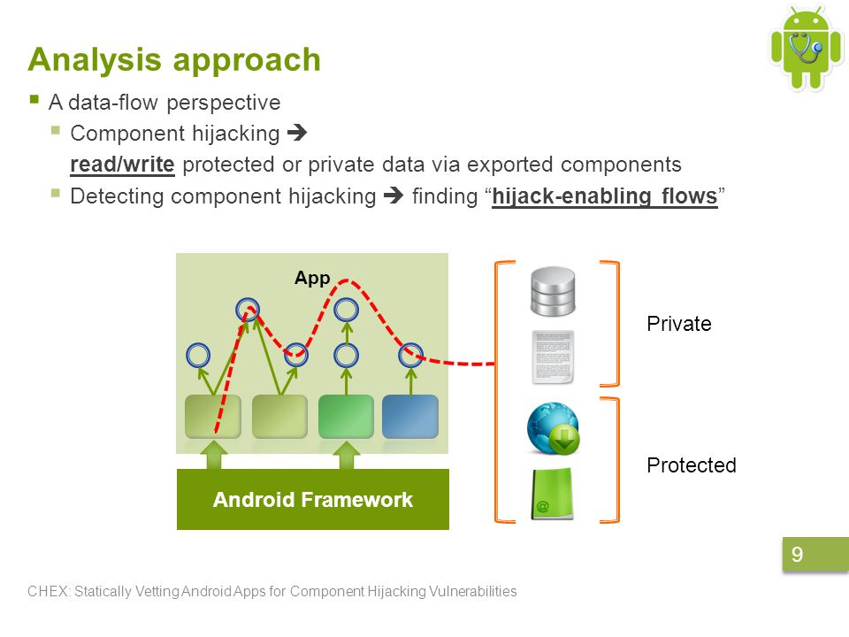 Analysis approach  A data-flow perspective  Component hijacking  read/write protected or private data via exported components  Detecting component hijacking  finding hijack-enabling flows CHEX: Statically Vetting Android Apps for Component Hijacking Vulnerabilities 9 9 App Android Framework Private Protected