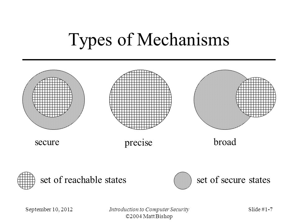 September 10, 2012Introduction to Computer Security ©2004 Matt Bishop Slide #1-7 Types of Mechanisms secure precise broad set of reachable statesset o