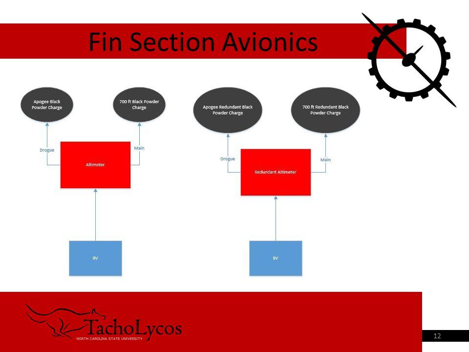 Fin Section Avionics 12