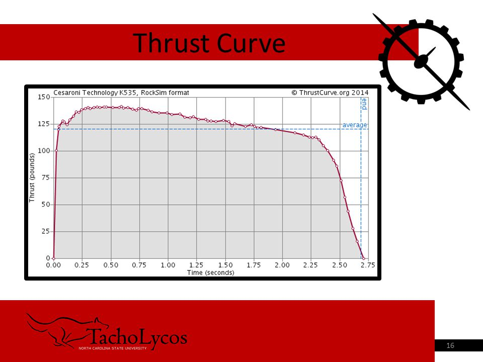 Thrust Curve 16