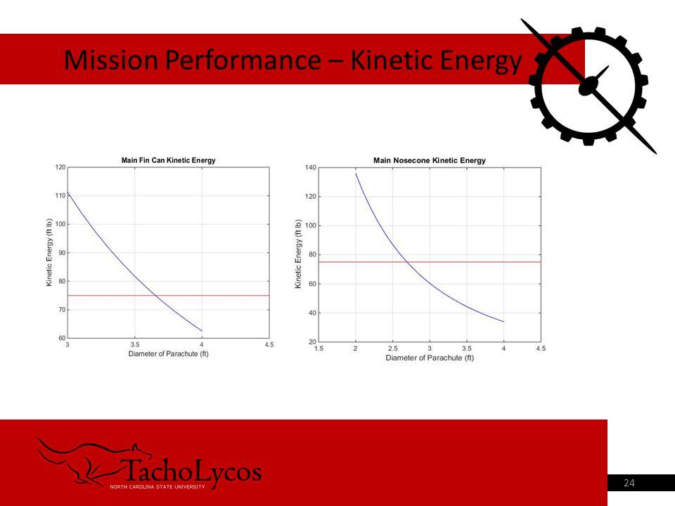 Mission Performance – Kinetic Energy 24