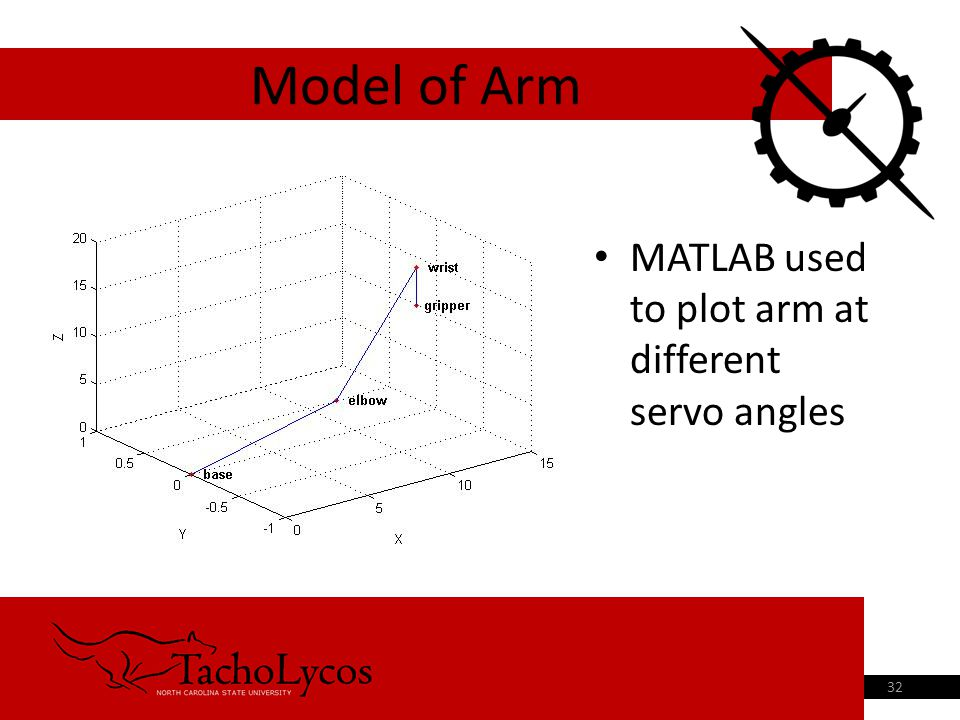 MATLAB used to plot arm at different servo angles Model of Arm 32