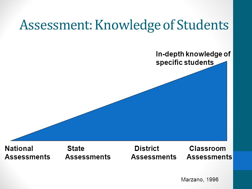 Assessment: Knowledge of Students In-depth knowledge of specific students National State District Classroom Assessments Assessments Assessments Assessments Marzano, 1996
