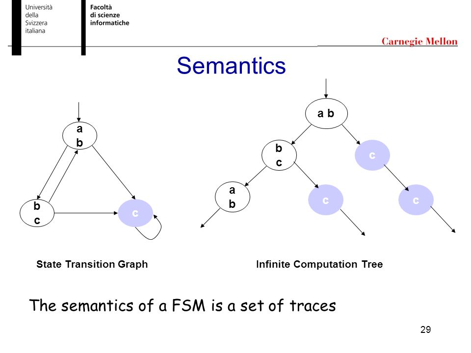 29 Semantics Infinite Computation Tree a b bcbc c c abab c abab bcbc c State Transition Graph The semantics of a FSM is a set of traces