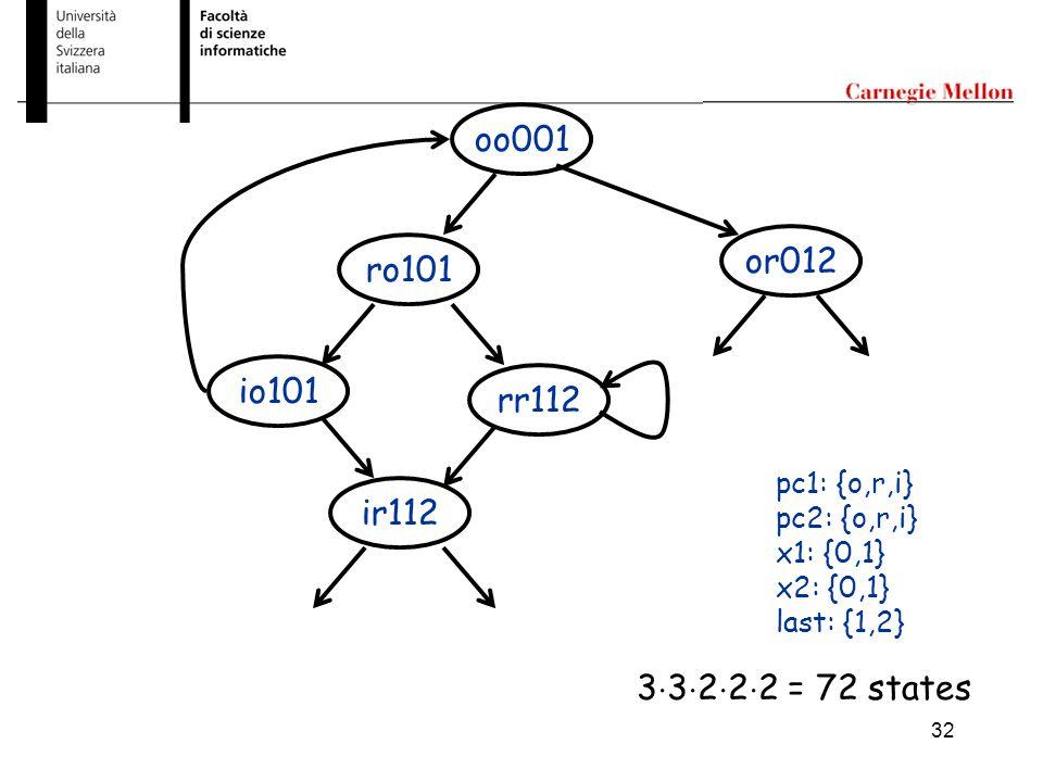 32 oo001 rr112 ro101 or012 ir112 io101 pc1: {o,r,i} pc2: {o,r,i} x1: {0,1} x2: {0,1} last: {1,2} 3  3  2  2  2 = 72 states