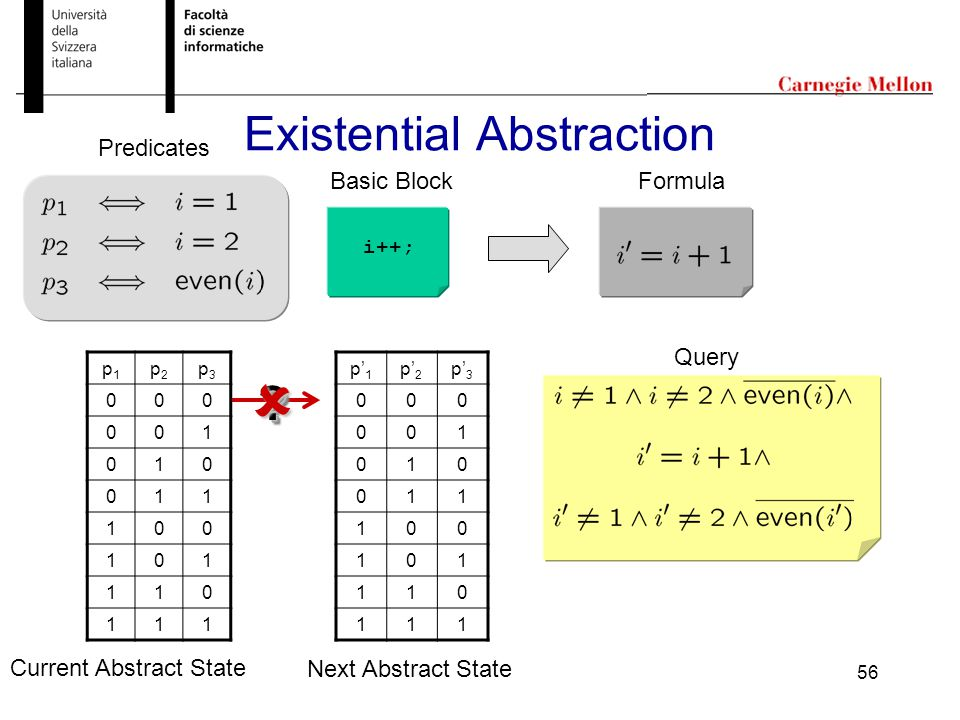 56 Existential Abstraction Predicates i++; Basic BlockFormula Current Abstract State Next Abstract State p1p1 p2p2 p3p3 000 001 010 011 100 101 110 111 p' 1 p' 2 p' 3 000 001 010 011 100 101 110 111 ?.