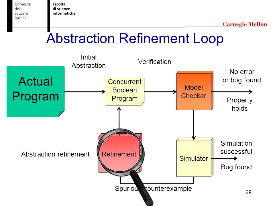 68 Abstraction Refinement Loop Actual Program Concurrent Boolean Program Model Checker Abstraction refinement Verification Initial Abstraction No error or bug found Spurious counterexample Simulator Property holds Simulation successful Bug found Refinement