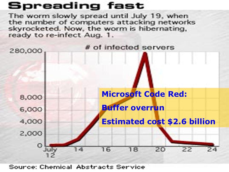 9 Microsoft Code Red: Buffer overrun Estimated cost $2.6 billion