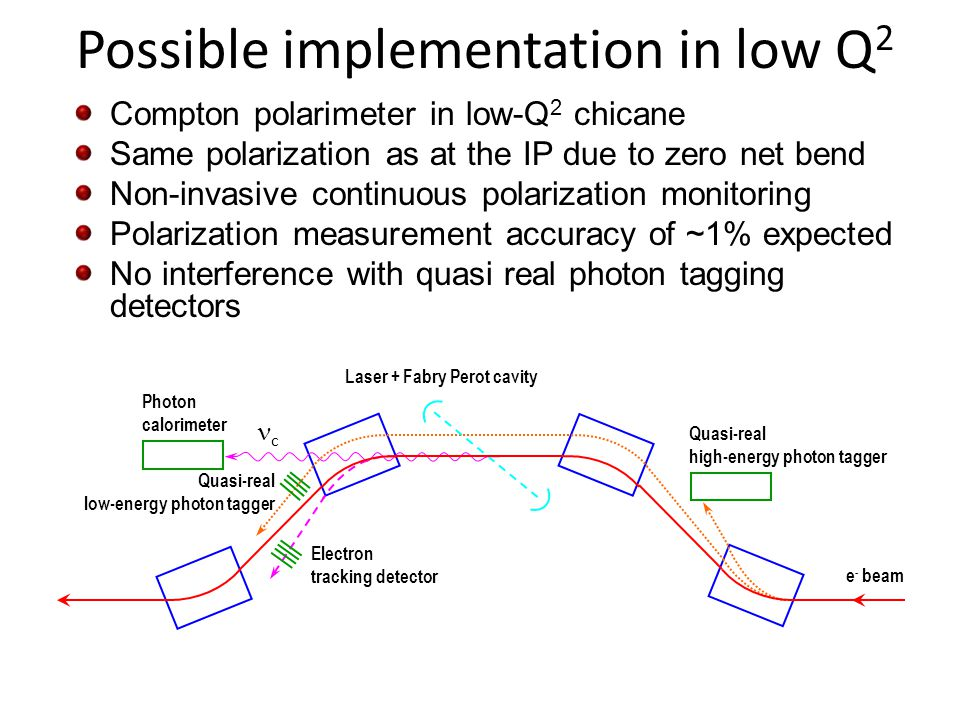 Compton polarimeter in low-Q 2 chicane Same polarization as at the IP due to zero net bend Non-invasive continuous polarization monitoring Polarization measurement accuracy of ~1% expected No interference with quasi real photon tagging detectors c Laser + Fabry Perot cavity e - beam Quasi-real high-energy photon tagger Quasi-real low-energy photon tagger Electron tracking detector Photon calorimeter Possible implementation in low Q 2