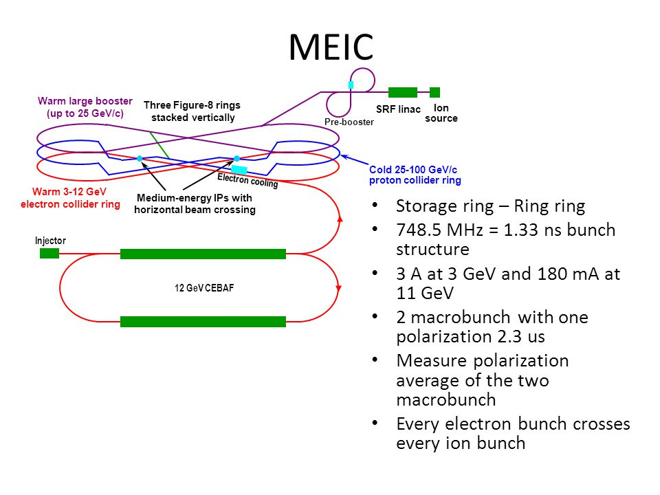 MEIC Storage ring – Ring ring 748.5 MHz = 1.33 ns bunch structure 3 A at 3 GeV and 180 mA at 11 GeV 2 macrobunch with one polarization 2.3 us Measure polarization average of the two macrobunch Every electron bunch crosses every ion bunch Warm large booster (up to 25 GeV/c) Warm 3-12 GeV electron collider ring Medium-energy IPs with horizontal beam crossing Injector 12 GeV CEBAF Pre-booster SRF linac Ion source Cold 25-100 GeV/c proton collider ring Three Figure-8 rings stacked vertically Electron cooling