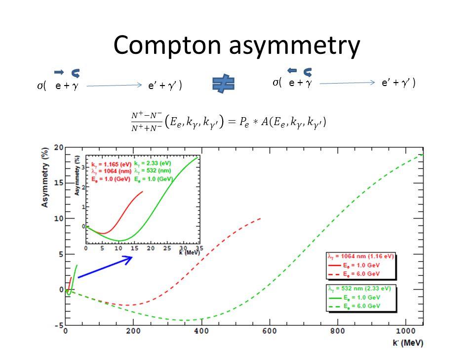 Compton asymmetry e +  e' +  ' (( ) (( )