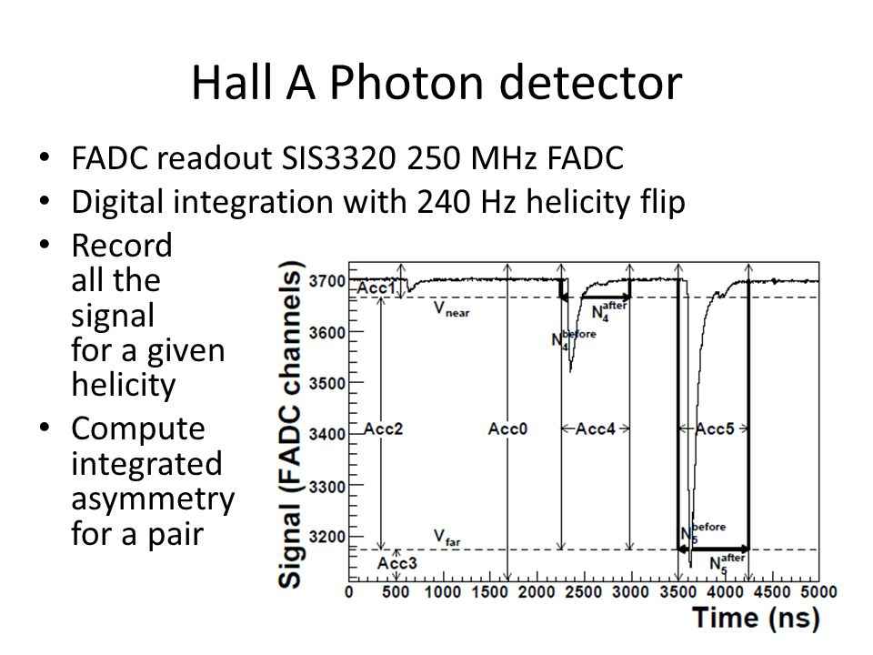 Hall A Photon detector FADC readout SIS3320 250 MHz FADC Digital integration with 240 Hz helicity flip Record all the signal for a given helicity Compute integrated asymmetry for a pair