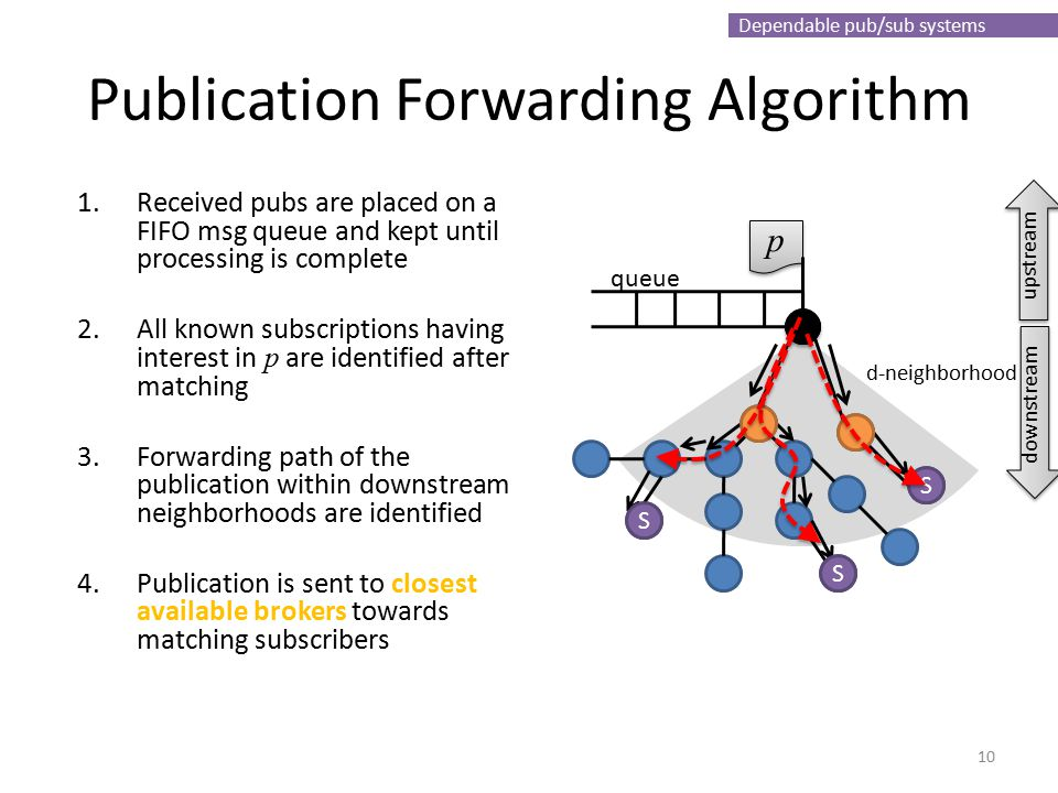Dependable pub/sub systems queue Publication Forwarding Algorithm 1.Received pubs are placed on a FIFO msg queue and kept until processing is complete 2.All known subscriptions having interest in p are identified after matching 3.Forwarding path of the publication within downstream neighborhoods are identified 4.Publication is sent to closest available brokers towards matching subscribers 10 p p d-neighborhood S S S upstream downstream