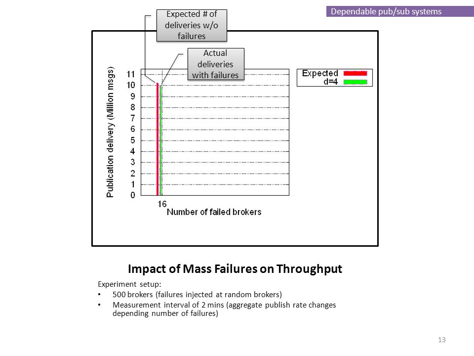 Dependable pub/sub systems Impact of Mass Failures on Throughput Experiment setup: 500 brokers (failures injected at random brokers) Measurement inter