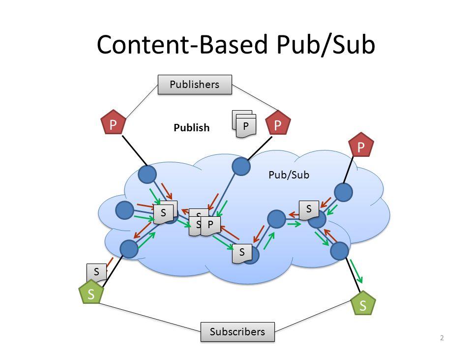 Content-Based Pub/Sub Pub/Sub S S S S S S S S S S S S S S P P Publish P P P P P P 2 S S Subscribers P P P Publishers