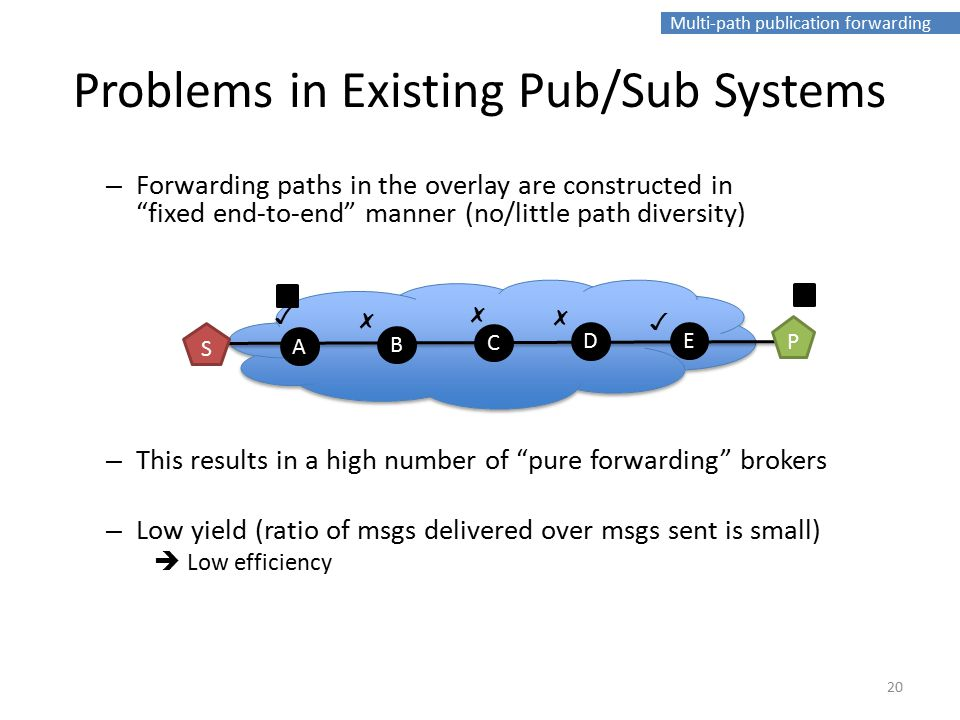Multi-path publication forwarding – Forwarding paths in the overlay are constructed in fixed end-to-end manner (no/little path diversity) – This results in a high number of pure forwarding brokers – Low yield (ratio of msgs delivered over msgs sent is small)  Low efficiency Problems in Existing Pub/Sub Systems B C A D E P S ✗ ✗ ✓ ✗ ✓ 20
