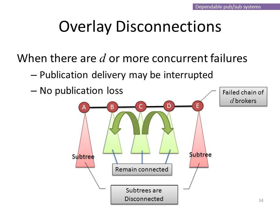 Dependable pub/sub systems Overlay Disconnections When there are d or more concurrent failures – Publication delivery may be interrupted – No publication loss 34 B B B B B Remain connected Subtree B C A D E Failed chain of d brokers Disconnected Subtrees are Disconnected