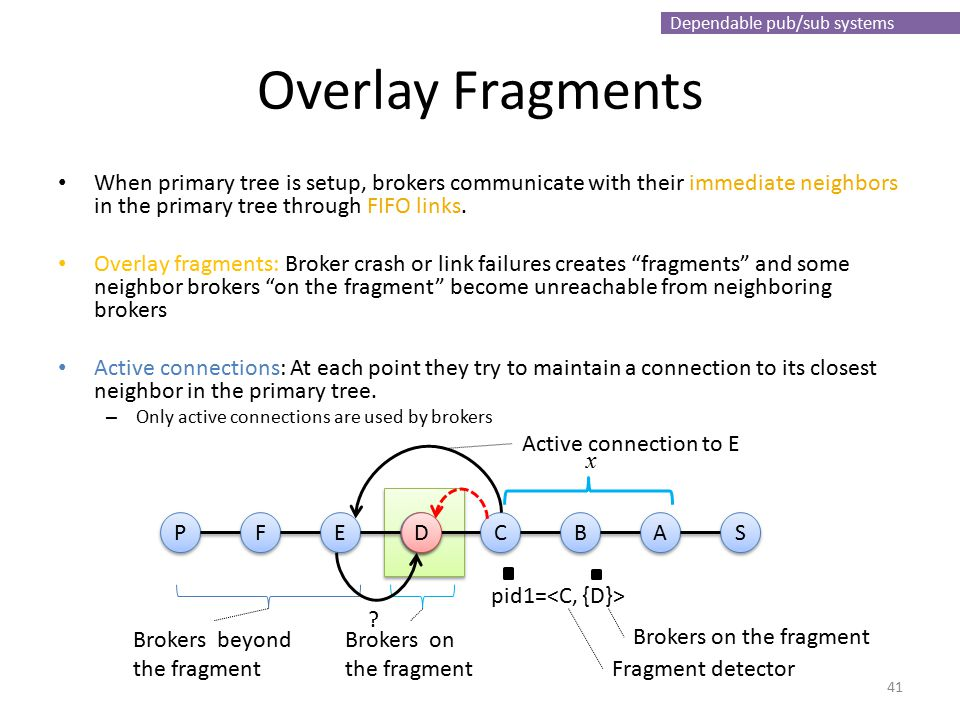 Dependable pub/sub systems Overlay Fragments When primary tree is setup, brokers communicate with their immediate neighbors in the primary tree through FIFO links.
