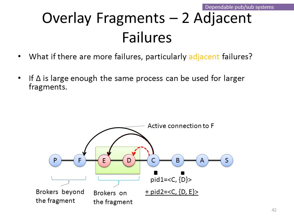 Dependable pub/sub systems Overlay Fragments – 2 Adjacent Failures What if there are more failures, particularly adjacent failures.