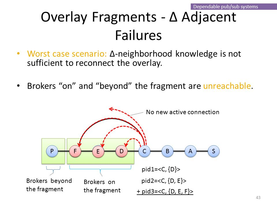 Dependable pub/sub systems Overlay Fragments - ∆ Adjacent Failures Worst case scenario: ∆-neighborhood knowledge is not sufficient to reconnect the ov