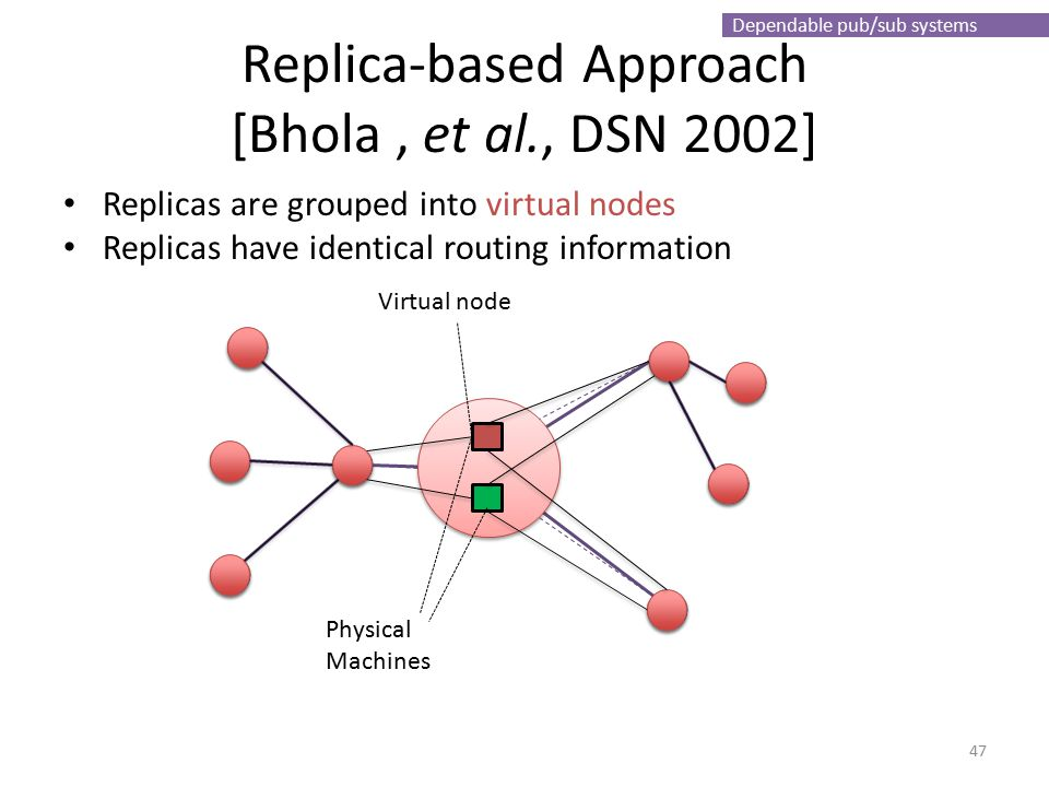 Dependable pub/sub systems Replica-based Approach [Bhola, et al., DSN 2002] Replicas are grouped into virtual nodes Replicas have identical routing information Physical Machines Virtual node 47