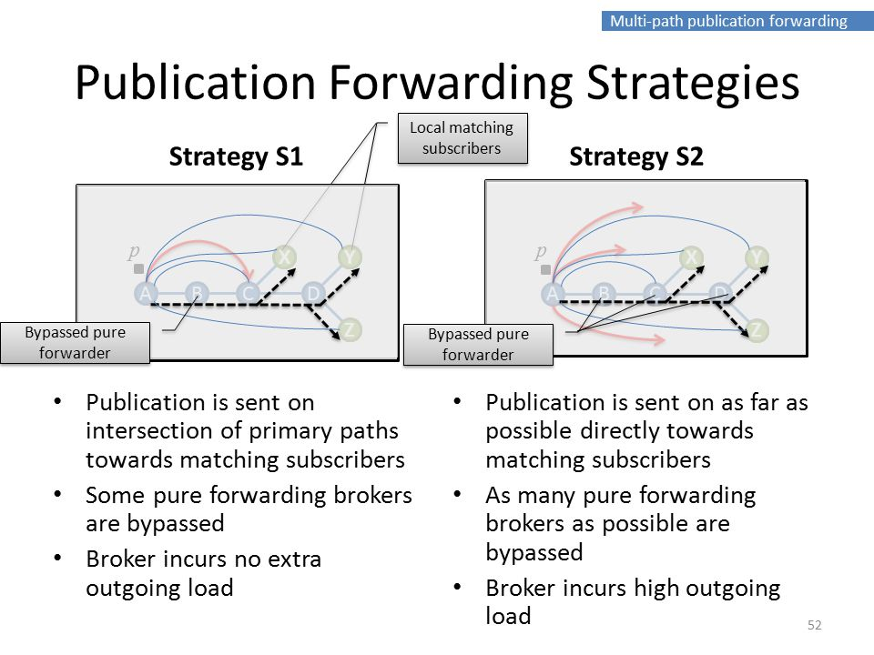 Multi-path publication forwarding Publication Forwarding Strategies Strategy S1 Publication is sent on intersection of primary paths towards matching subscribers Some pure forwarding brokers are bypassed Broker incurs no extra outgoing load Strategy S2 Publication is sent on as far as possible directly towards matching subscribers As many pure forwarding brokers as possible are bypassed Broker incurs high outgoing load 52 ABC X D Y Z p XY Z ABC X D Y Z p XY Z Local matching subscribers Bypassed pure forwarder