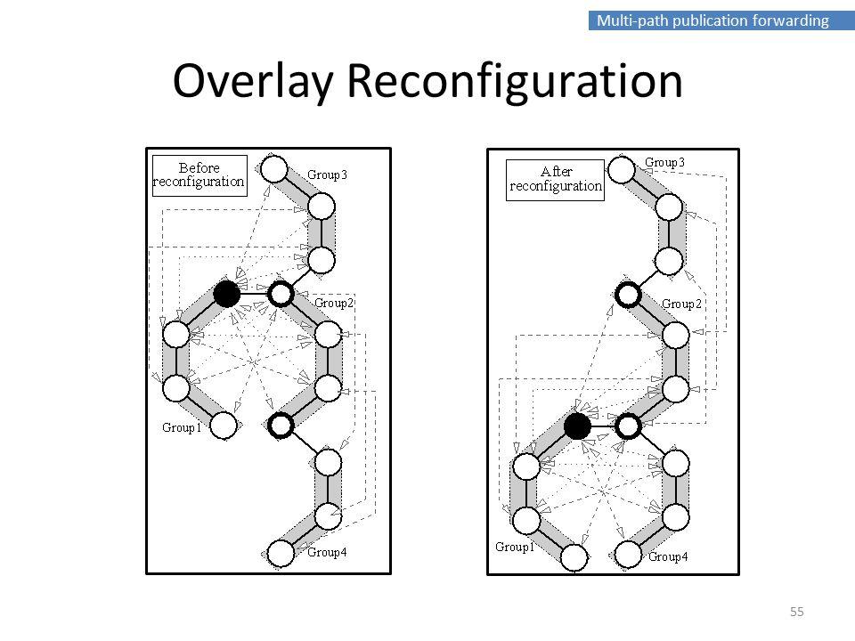 Multi-path publication forwarding Overlay Reconfiguration 55