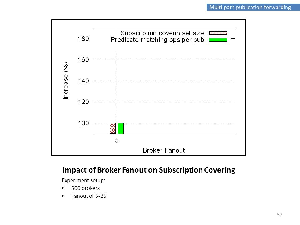 Multi-path publication forwarding Impact of Broker Fanout on Subscription Covering Experiment setup: 500 brokers Fanout of 5-25 57