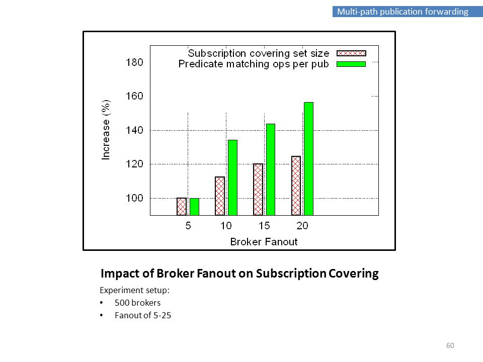 Multi-path publication forwarding Impact of Broker Fanout on Subscription Covering Experiment setup: 500 brokers Fanout of 5-25 60
