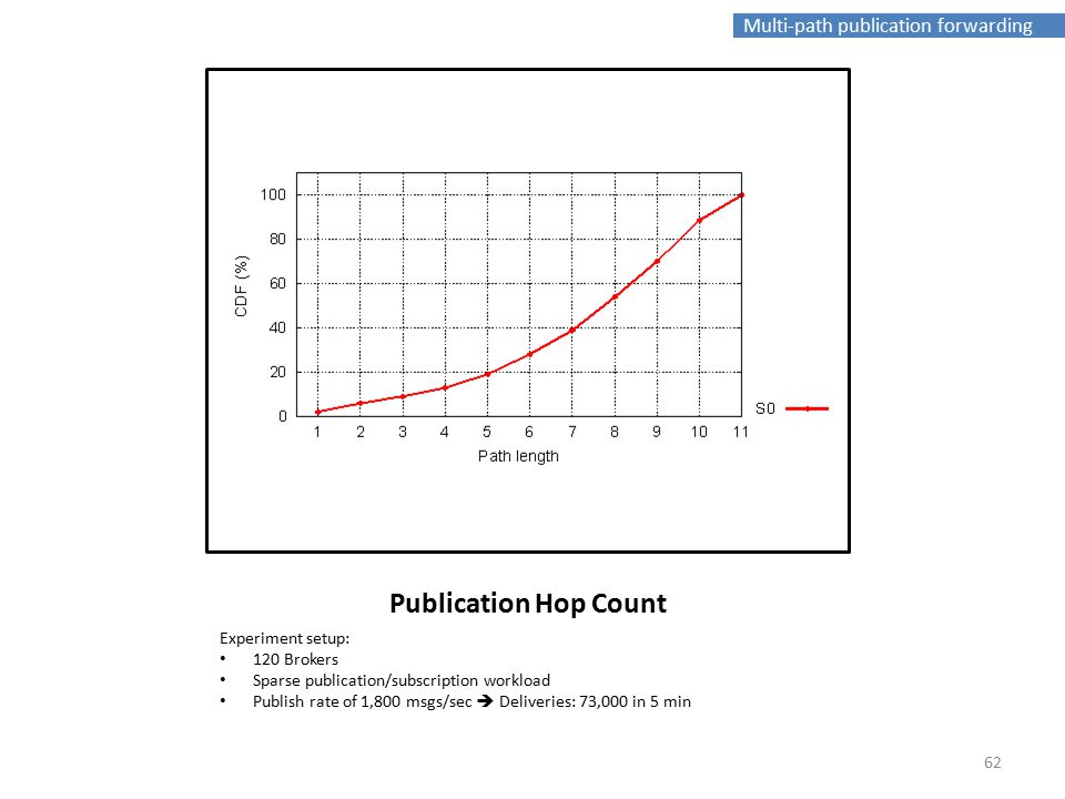 Multi-path publication forwarding Publication Hop Count Experiment setup: 120 Brokers Sparse publication/subscription workload Publish rate of 1,800 msgs/sec  Deliveries: 73,000 in 5 min 62