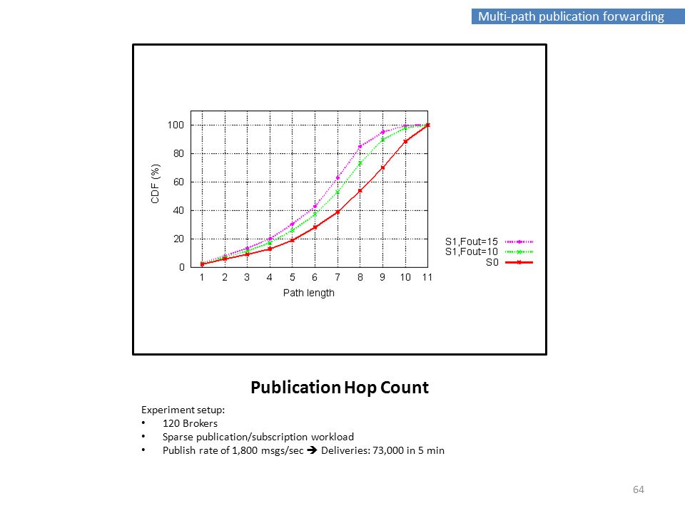 Multi-path publication forwarding Publication Hop Count Experiment setup: 120 Brokers Sparse publication/subscription workload Publish rate of 1,800 msgs/sec  Deliveries: 73,000 in 5 min 64