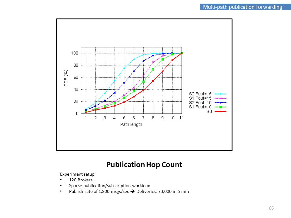 Multi-path publication forwarding Publication Hop Count Experiment setup: 120 Brokers Sparse publication/subscription workload Publish rate of 1,800 msgs/sec  Deliveries: 73,000 in 5 min 66