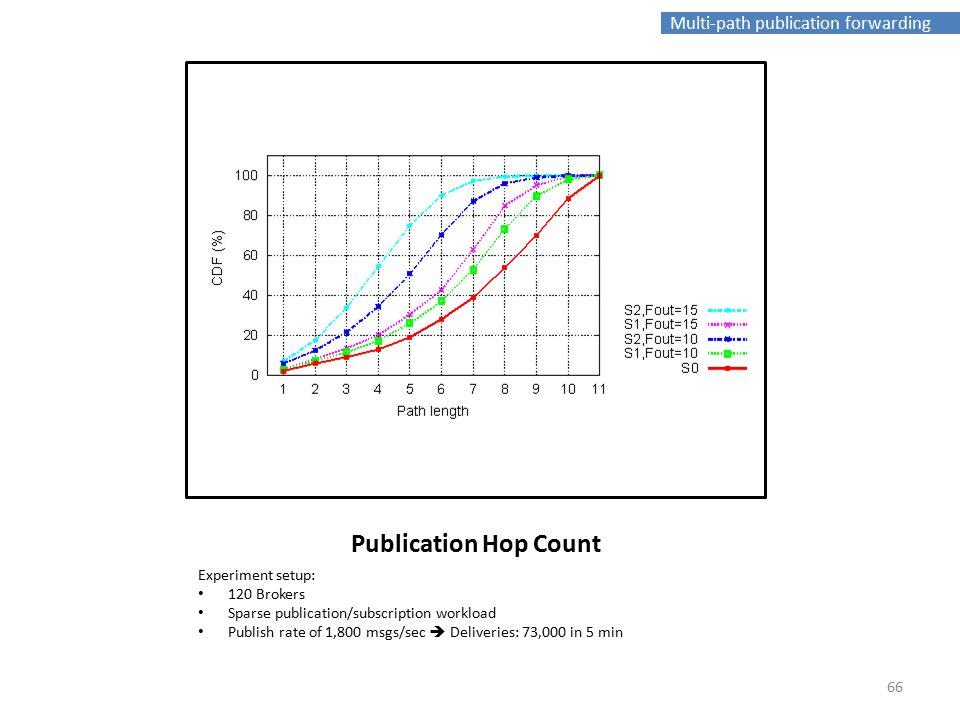 Multi-path publication forwarding Publication Hop Count Experiment setup: 120 Brokers Sparse publication/subscription workload Publish rate of 1,800 msgs/sec  Deliveries: 73,000 in 5 min 66