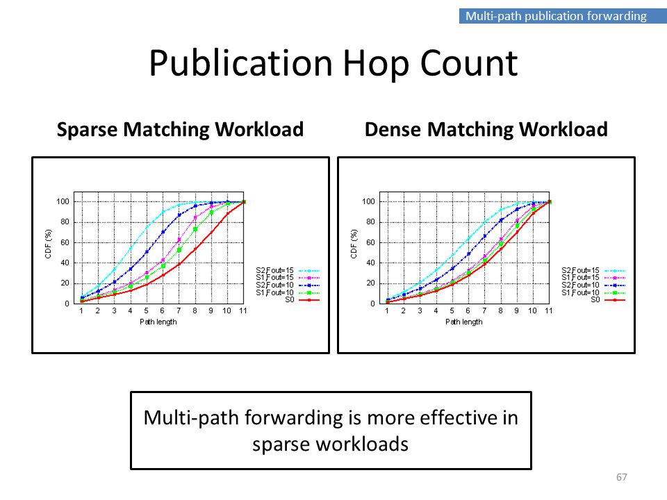 Multi-path publication forwarding Publication Hop Count Sparse Matching WorkloadDense Matching Workload Multi-path forwarding is more effective in sparse workloads 67