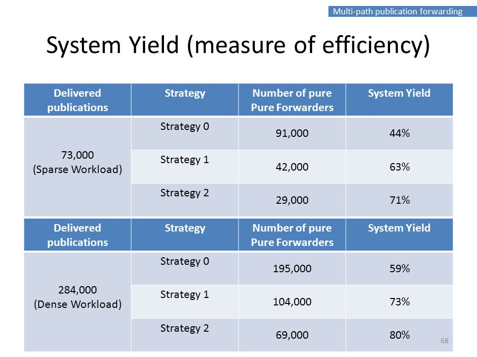 Multi-path publication forwarding System Yield (measure of efficiency) Delivered publications StrategyNumber of pure Pure Forwarders System Yield 73,0