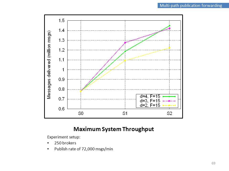 Multi-path publication forwarding Maximum System Throughput Experiment setup: 250 brokers Publish rate of 72,000 msgs/min 69